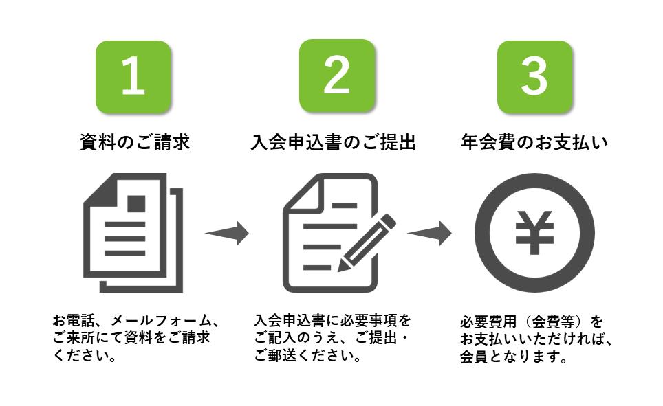 1,資料のご請求 2,入会申込書のご提出 3,年会費のお支払